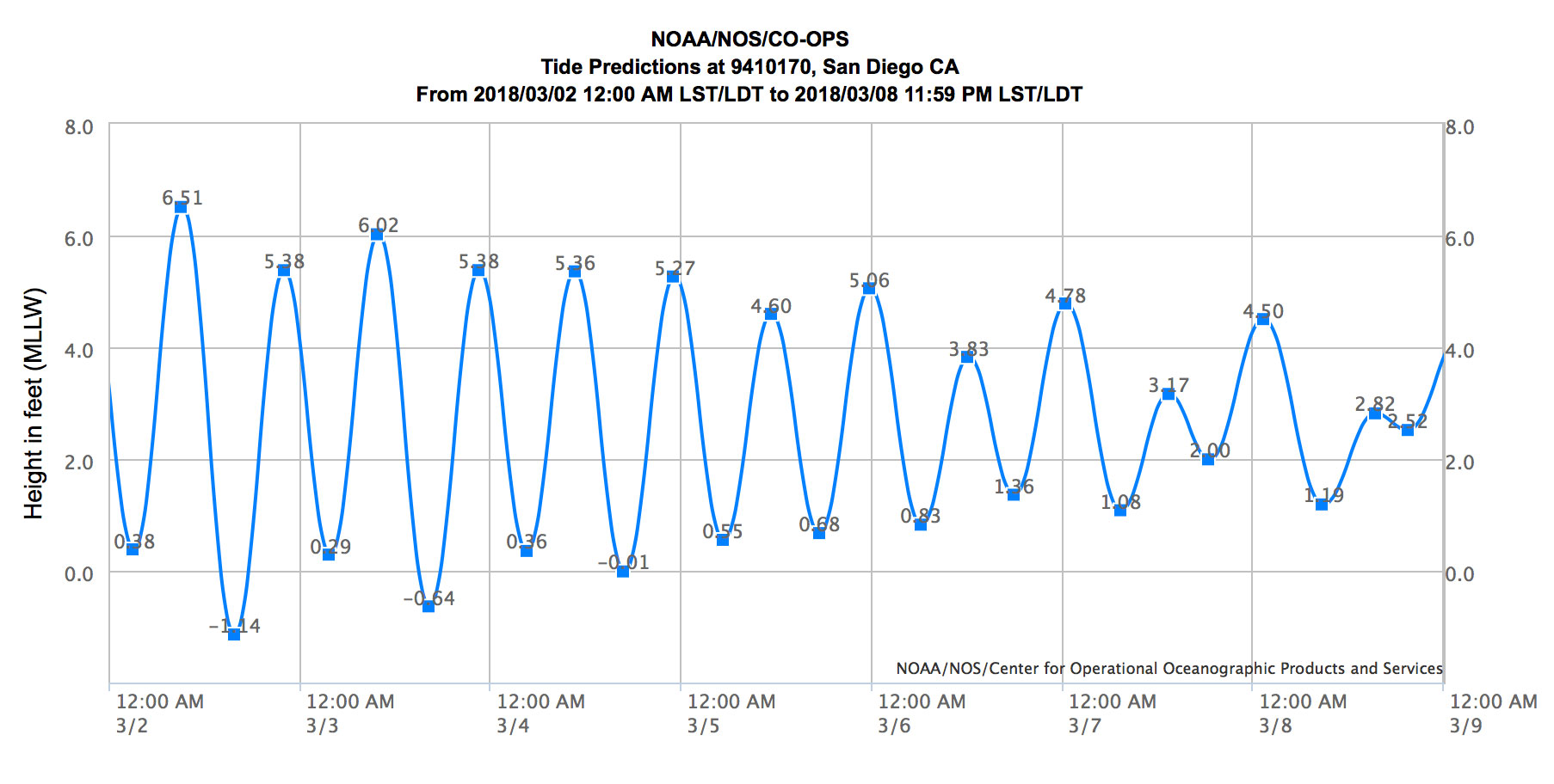 Texas tide chart image collections free any chart examples monthly tide chart image collections free any chart examples tide chart del mar choice image free nvjuhfo Images